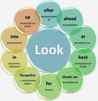 Фразовый глагол LOOK c примерами