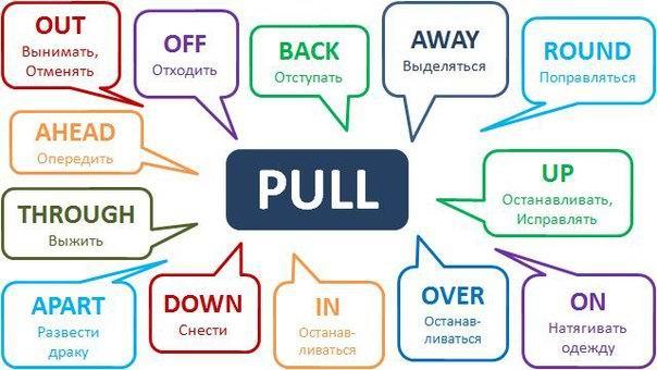 Фразовый глагол PULL